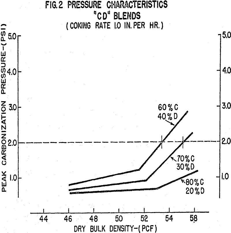coke oven pressure characteristics of cd blends