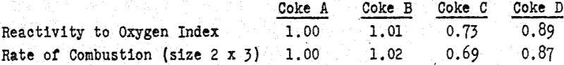 coke-reactivity