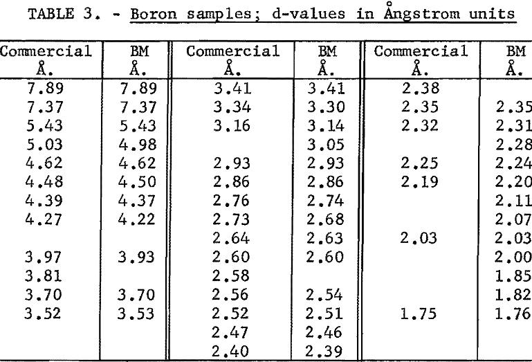 crystallography-of-boron samples