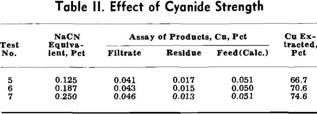 cyanide-leaching-effect