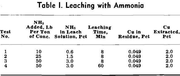cyanide-leaching-with-ammonia