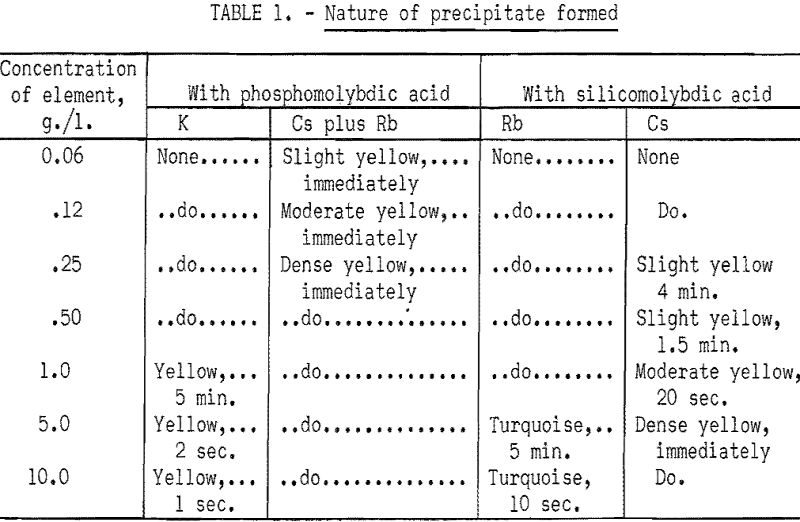 field test for cesium and rubidium nature of precipitate formed