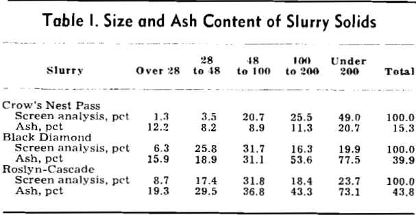 flocculation-size-and-ash-content