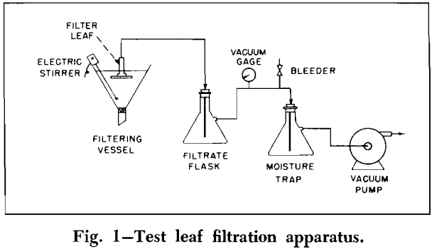 flocculation-test leaf apparatus