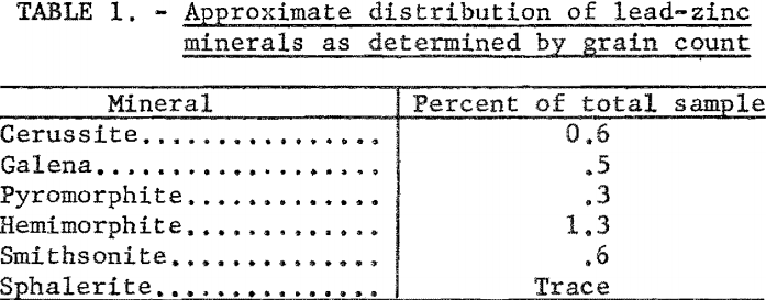 lead-zinc-ore-approximate-distribution