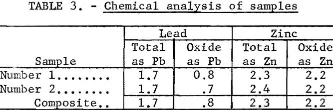 lead-zinc-ore-chemical-analysis