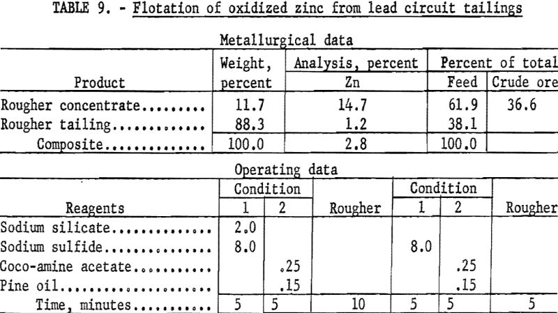 lead-zinc-ore-flotation-of-oxidized-zinc