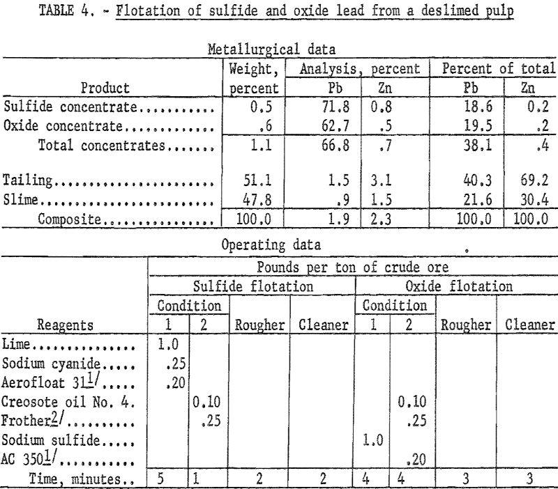 lead-zinc-ore flotation