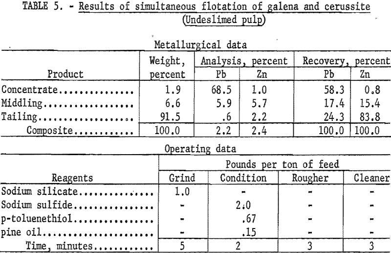 lead-zinc-ore results