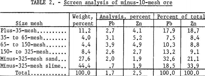 lead-zinc-ore-screen-analysis