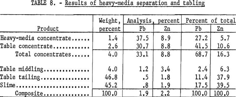lead-zinc-ore_results-of-heavy-media-separation