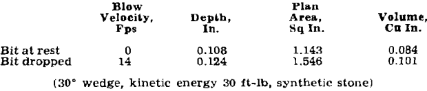 percussion-drilling-blow-velocity