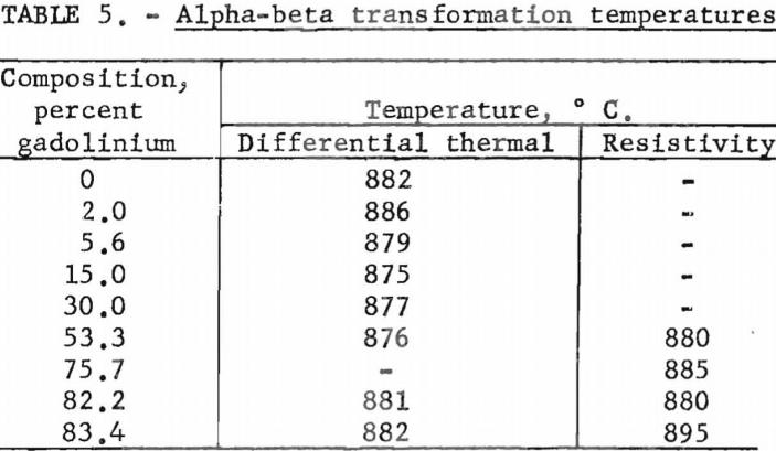 titanium-gadolinium-alpha-beta-transformation