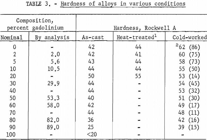 titanium-gadolinium hardness of alloys