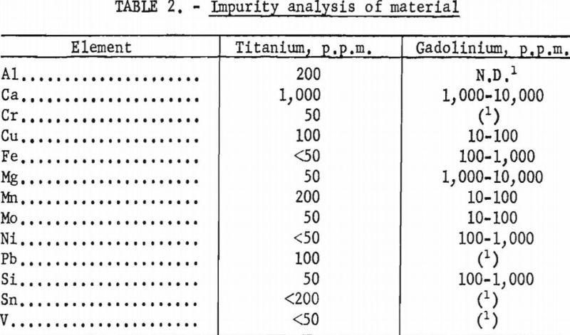 titanium-gadolinium-impurity-analysis-of-material