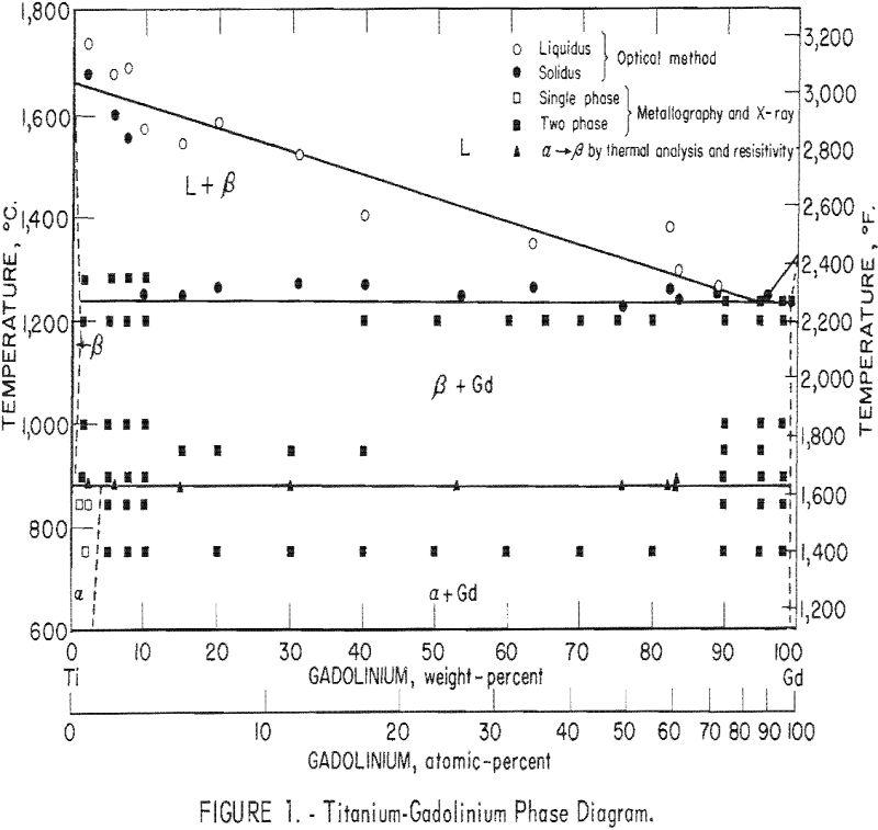 titanium-gadolinium phase diagram
