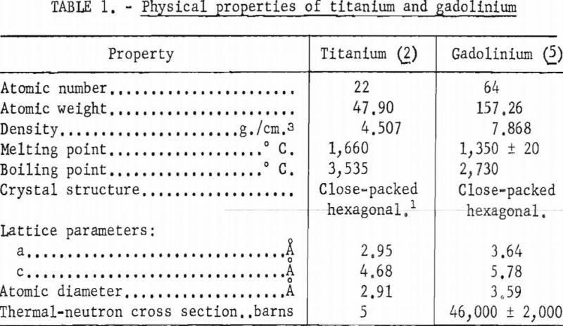 titanium-gadolinium-physical-properties