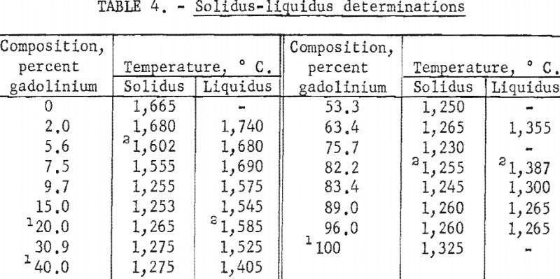 titanium-gadolinium-solidus-liquidus-determinations