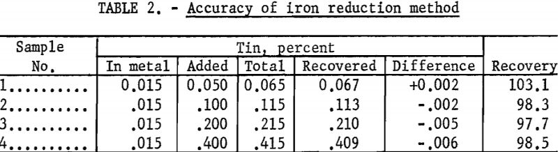 titanium-metal-accuracy-of-iron-reduction-method