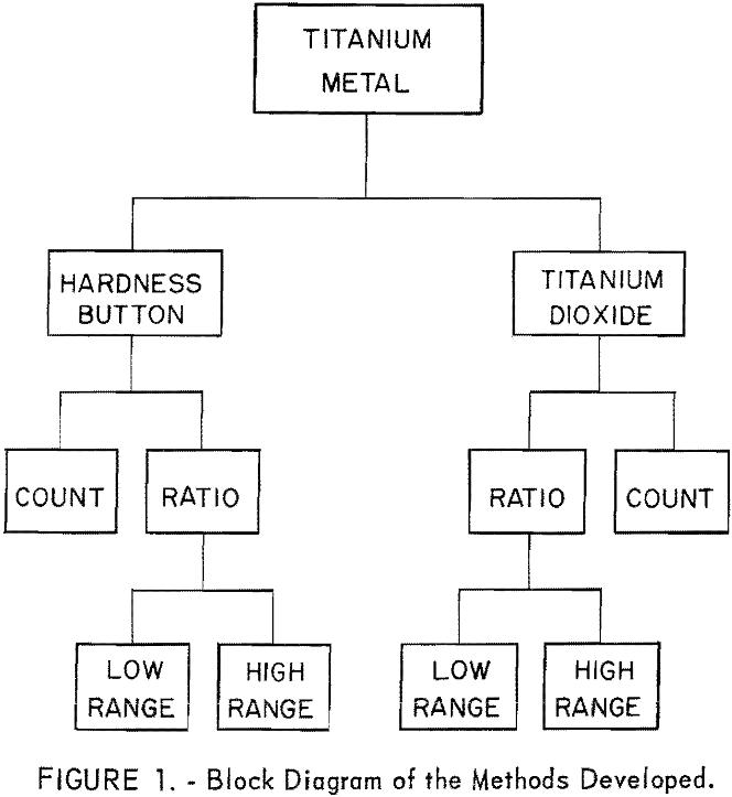 titanium-metal block diagram