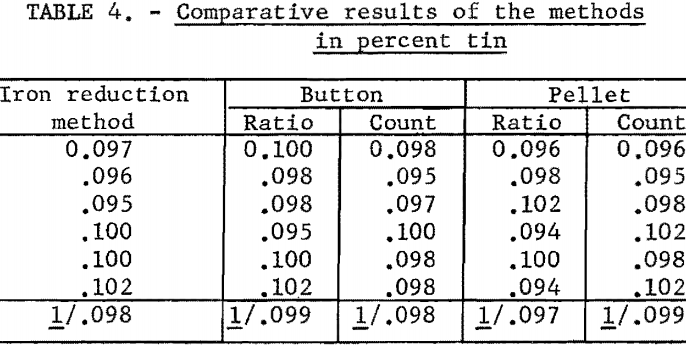 titanium-metal-comparative-results
