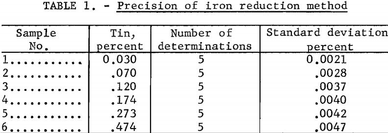 titanium-metal-precision-of-iron-reduction-method