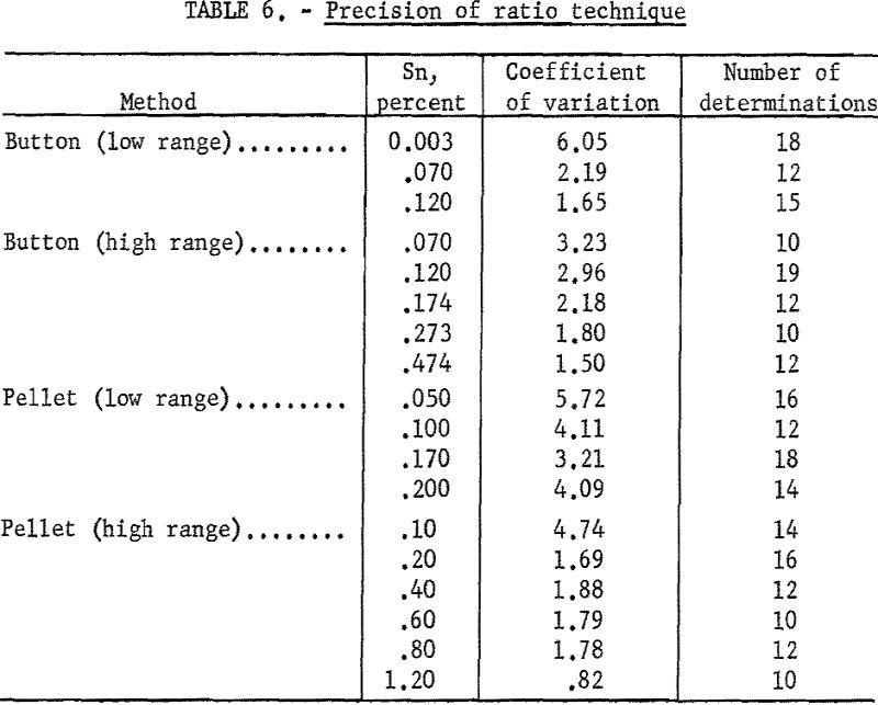 titanium-metal-precision-of-ratio technique