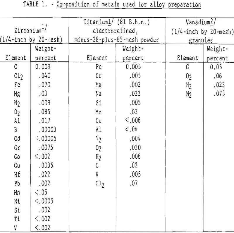 titanium-vanadium-zirconium alloys-composition-of metals