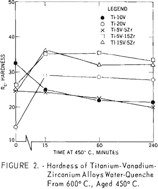 titanium-vanadium-zirconium alloys hardness-2