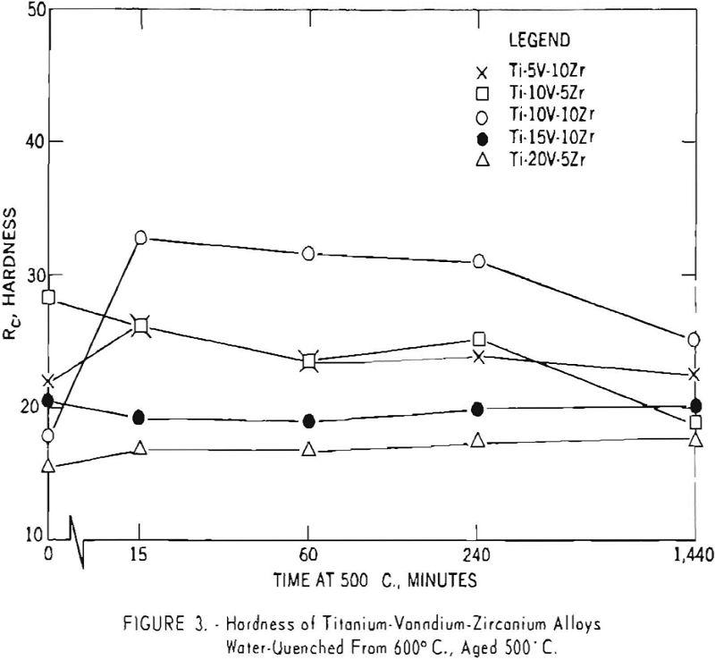titanium-vanadium-zirconium alloys hardness-3