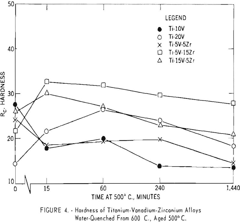 titanium-vanadium-zirconium alloys hardness-4