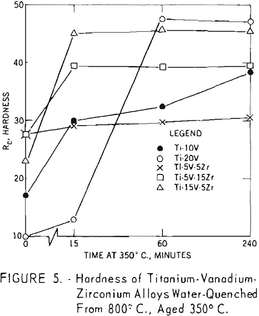 titanium-vanadium-zirconium alloys hardness-5