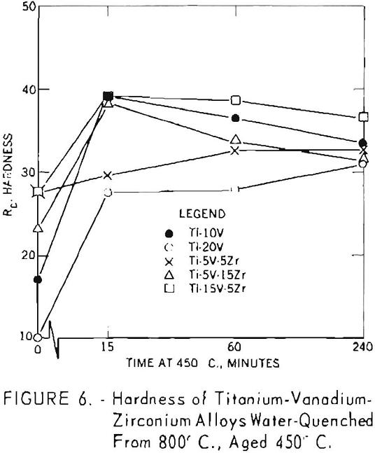 titanium-vanadium-zirconium alloys hardness-6