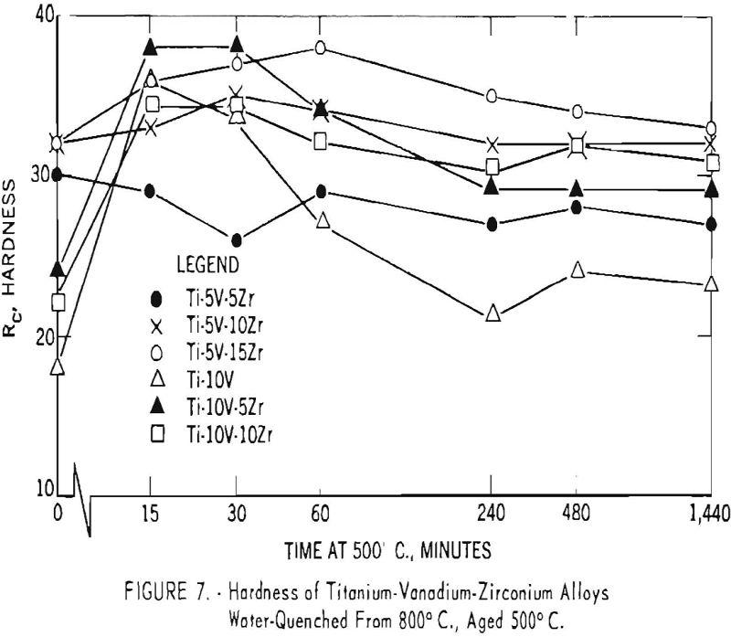 titanium-vanadium-zirconium alloys hardness-7