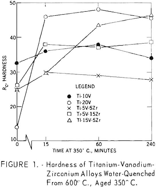 titanium-vanadium-zirconium alloys hardness