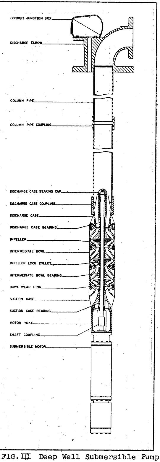 turbine-pumps submersible pump