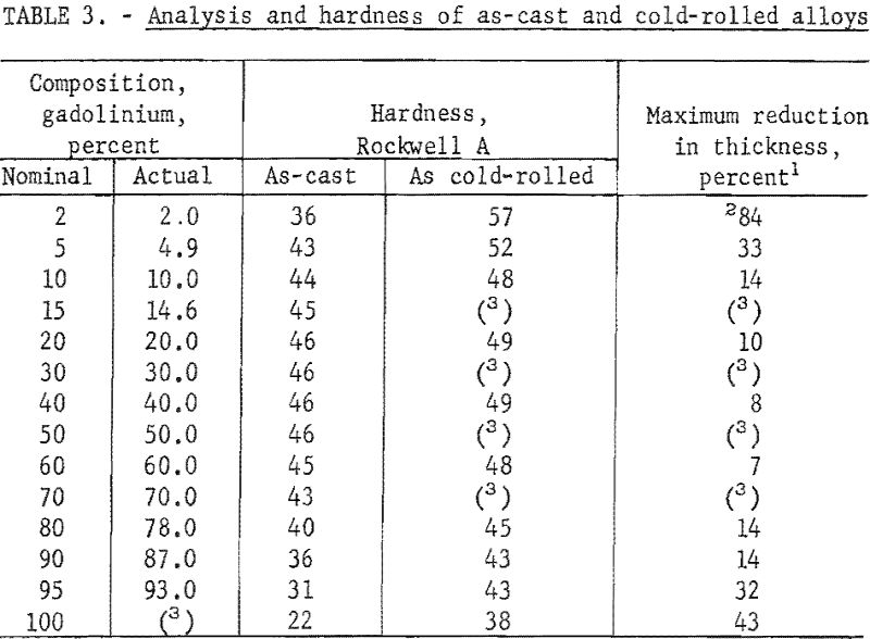 zirconium-gadolinium analysis and hardness of as-cast and cold-rolled alloys