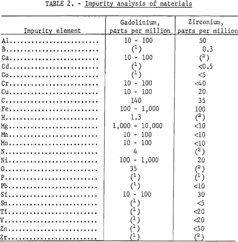 zirconium-gadolinium impurity analysis of materials