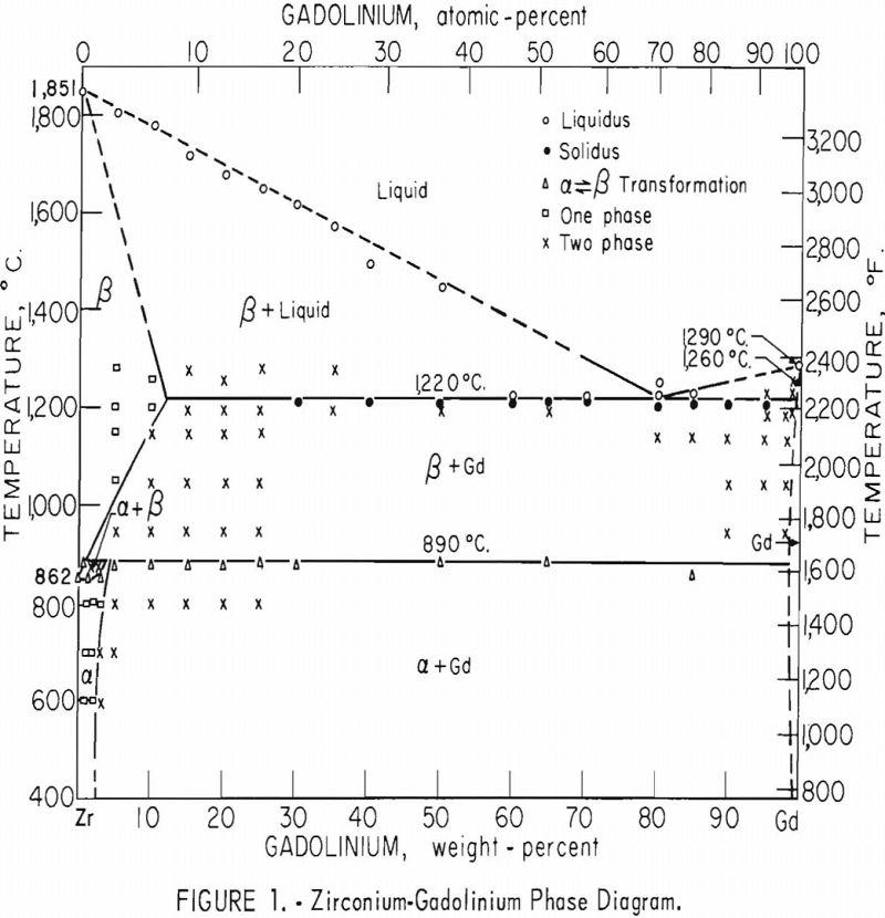 zirconium-gadolinium phase diagram