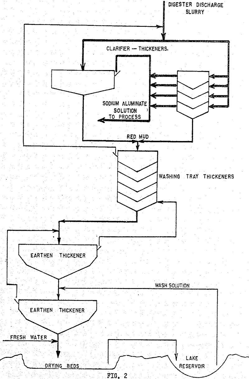 alumina process residue flowsheet-2