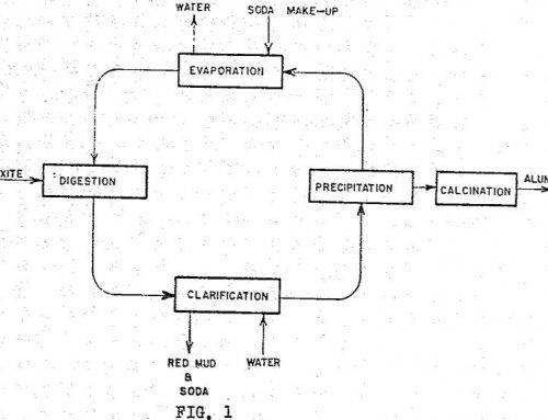 Separation and Washing of Alumina Process