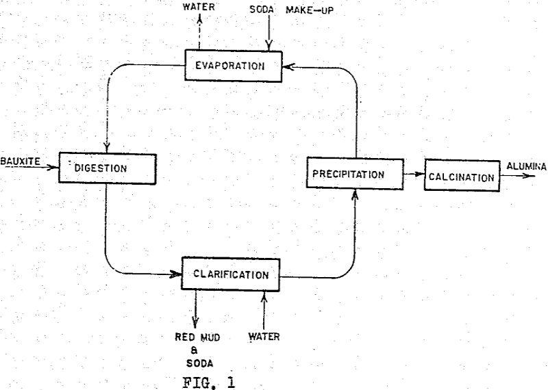 alumina process residue flowsheet