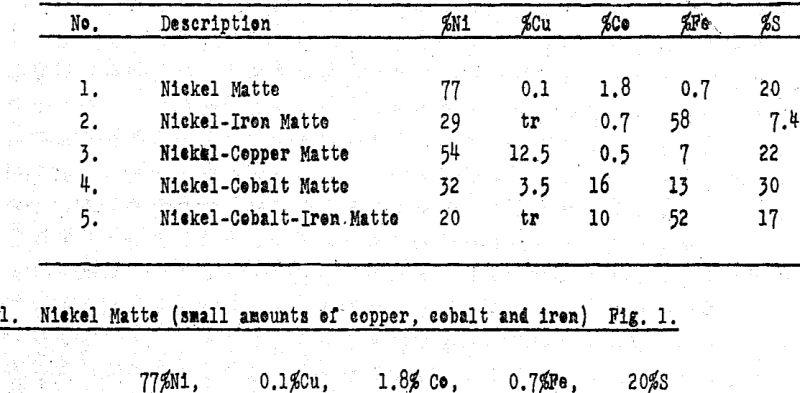 pressure-leaching-nickel-matte