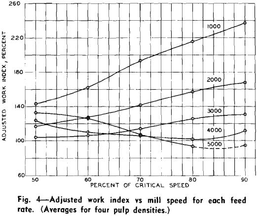rod milling adjusted work index vs mill speed