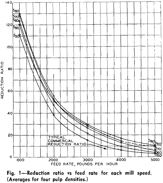rod milling reduction ratio vs feed rate