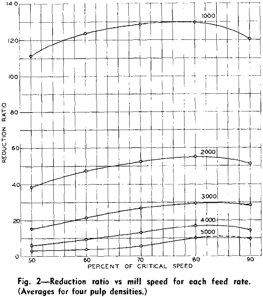 rod milling reduction ratio vs mill speed