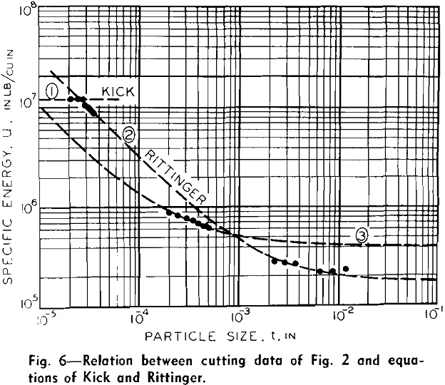 laws-of-comminution relation between cutting data