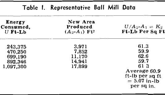 laws-of-comminution-representative-ball-mill-data