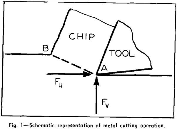 laws-of-comminution-schematic-representation-of-metal-cutting-operation
