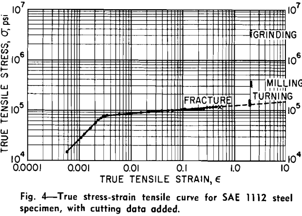 laws-of-comminution-true-stress-strain-tensile-curve
